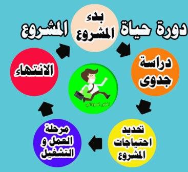 مراحل دورة حياة المشروع الخمسه